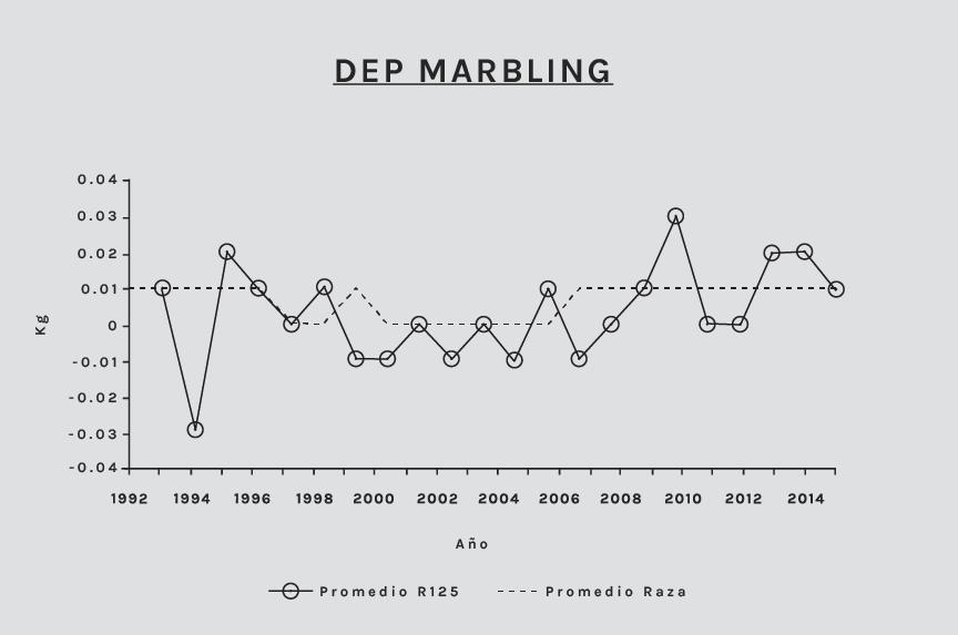 7-marbling